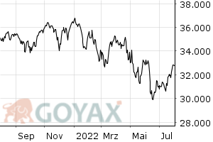 Dow Jones - Intraday Chart