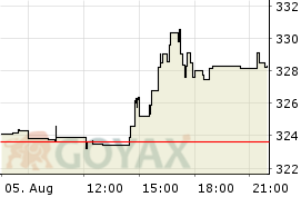 Goldman Sachs Group Aktie - Aktienkurs | Kurs | US38141G1040 | 920332 - Intraday Chart