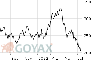 AMEX Gold Bugs Index | XC0009699965 | 969996 - Intraday Chart