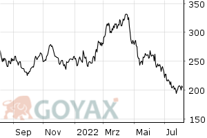 AMEX Gold Bugs Index | XC0009699965 | 969996 - Chart
