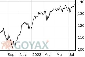 iShares Core DAX® UCITS ETF (DE) Chart