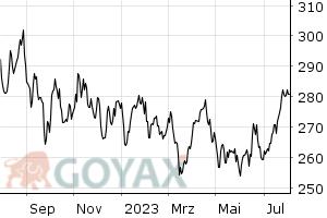 CRB Index Chart